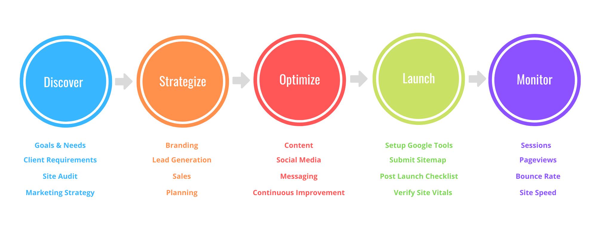 Digital Marketing Process Workflow