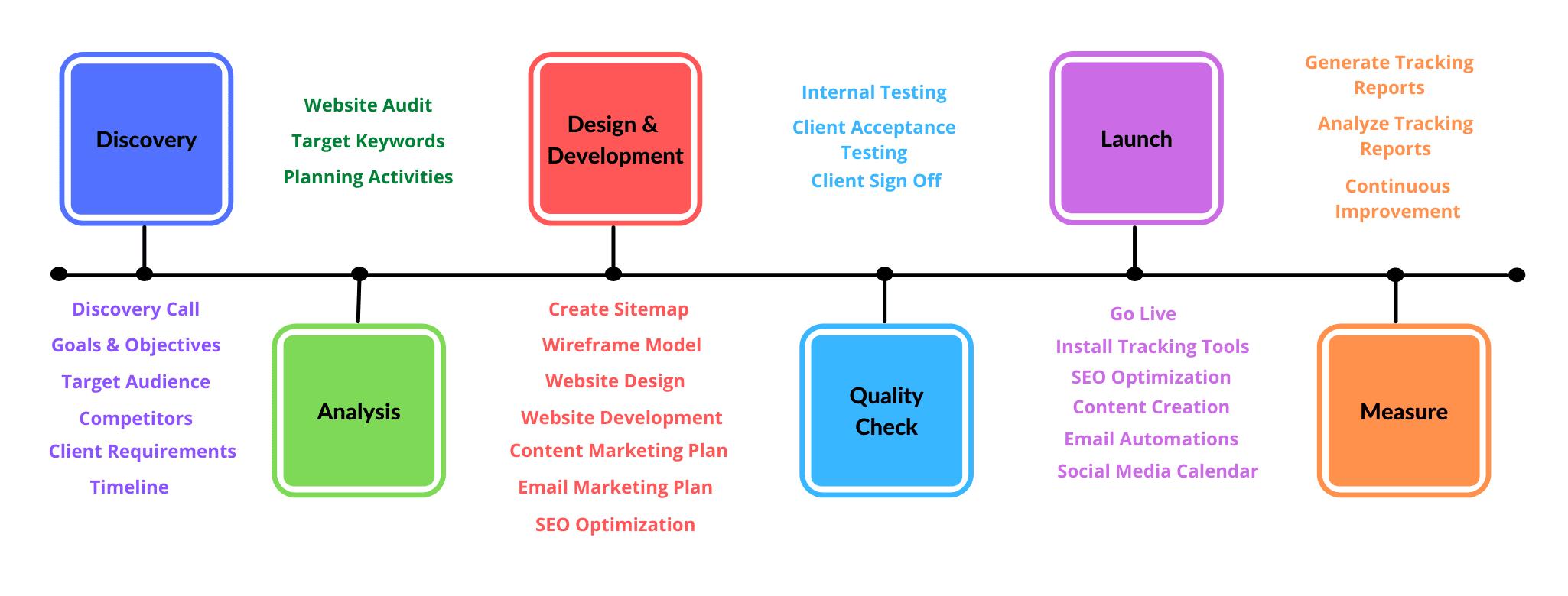 Web Design Step by Step Process